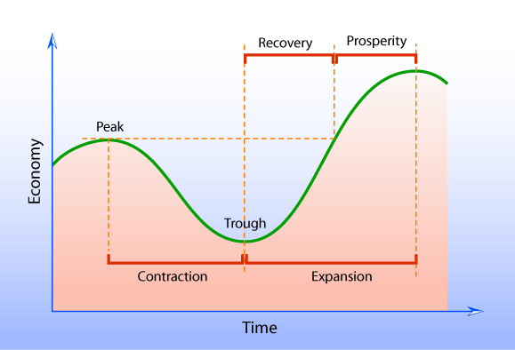 recovery point objective template - los ciclos econ micos econom a simple