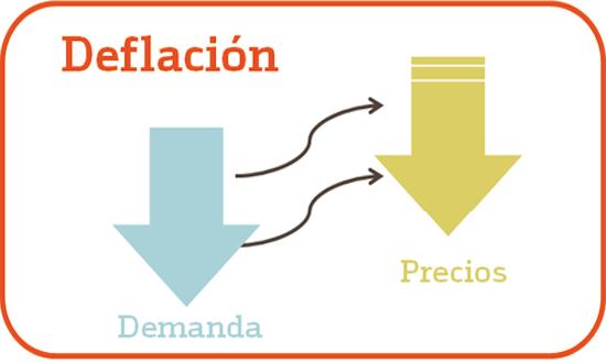 Inflacion y deflacion yahoo dating