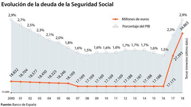 Aumenta la deuda de la Seguridad Social