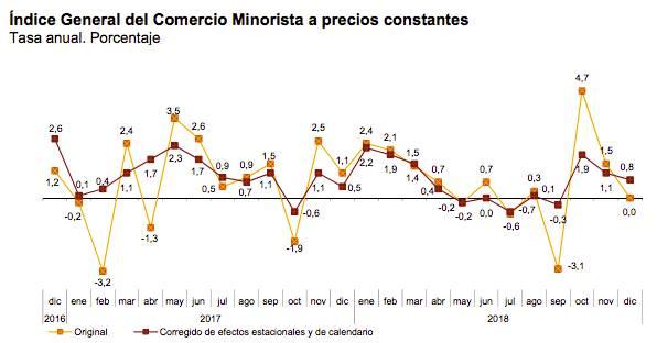 Datos comercio minorista