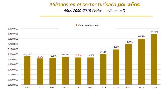 Afiliados en el sector turismo por años