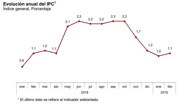 Evolución IPC