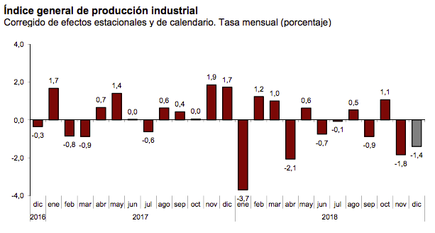 Aumenta la producción industrial en 2018