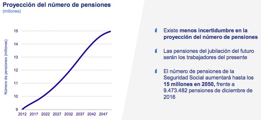 Aumento de las pensiones en España
