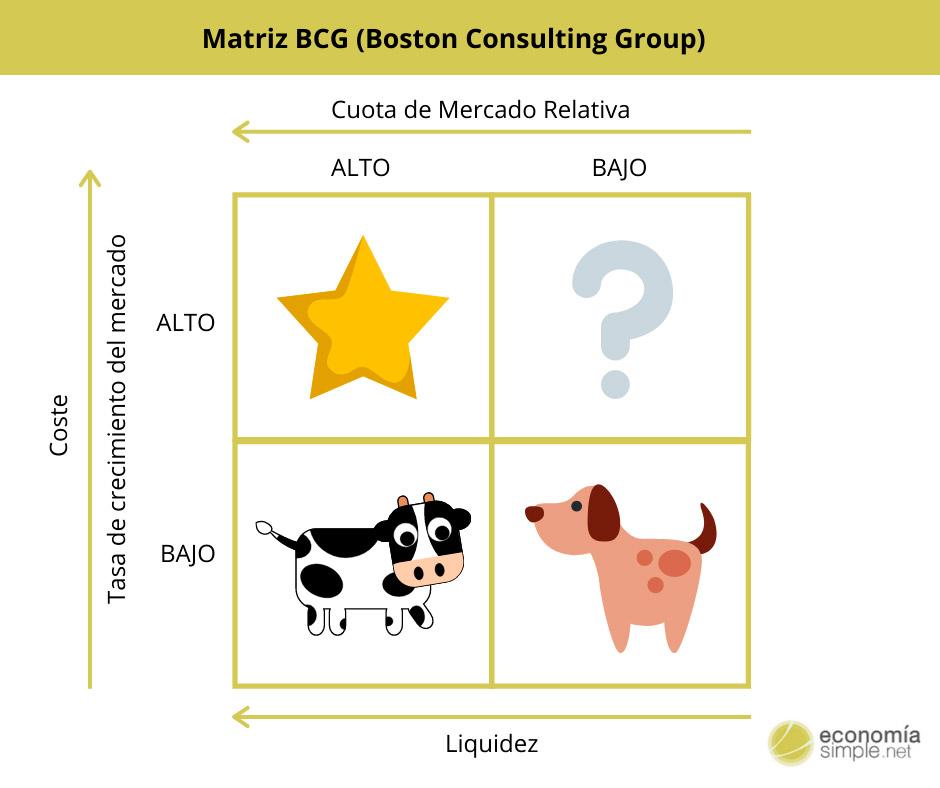 ¿Qué es la Matriz BCG y para qué sirve?